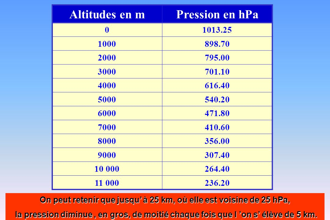 72 Altitudes en mPression en hPa 01013.25 1000898.70 2000795.00 3000701.10 4000616.40 5000540.20 6000471.80 7000410.60 8000356.00 9000307.40 10 000264
