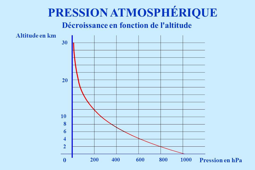 PRESSION ATMOSPHÉRIQUE Pression en hPa Altitude en km 2004006008001000 2 4 6 8 10 20 30 0 Décroissance en fonction de l'altitude