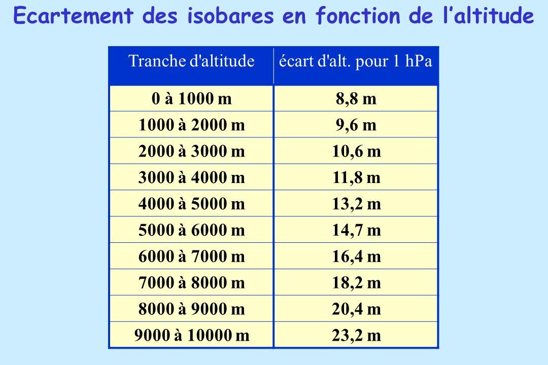 Tranche d'altitudeécart d'alt. pour 1 hPa 0 à 1000 m8,8 m 1000 à 2000 m9,6 m 2000 à 3000 m10,6 m 3000 à 4000 m11,8 m 4000 à 5000 m13,2 m 5000 à 6000 m