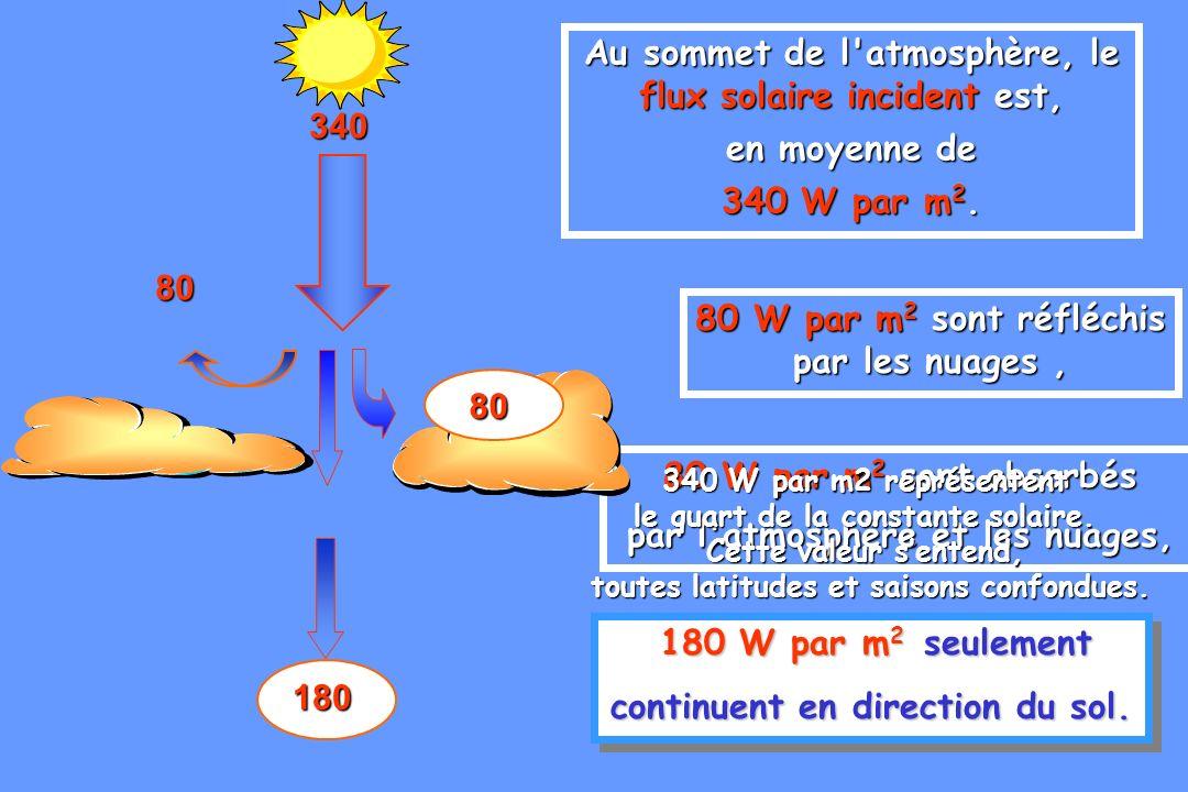 91 80 W par m 2 sont réfléchis par les nuages, 80 80 W par m 2 sont absorbés par l'atmosphère et les nuages, 340 180 W par m 2 seulement continuent en