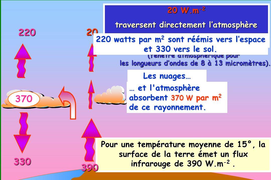 93 0 Pour une température moyenne de 15°, la surface de la terre émet un flux infrarouge de 390 W.m -2. 20 W.m -2 traversent directement latmosphère e