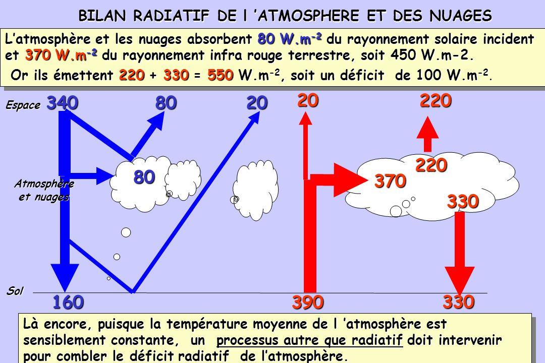 96 BILAN RADIATIF DE l ATMOSPHERE ET DES NUAGES BILAN RADIATIF DE l ATMOSPHERE ET DES NUAGES 390 340 80 8020 160 Sol 20 370 220 330 Espace Atmosphère
