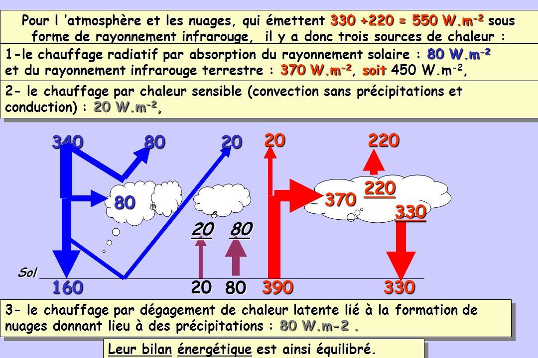 98 390 160 Sol 330 20 80 3408020 20 80370 330220220 80 20 Pour l atmosphère et les nuages, qui émettent 330 +220 = 550 W.m -2 sous forme de rayonnemen