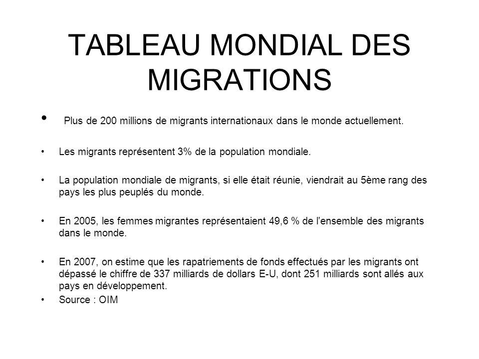 TABLEAU MONDIAL DES MIGRATIONS Plus de 200 millions de migrants internationaux dans le monde actuellement. Les migrants représentent 3% de la populati