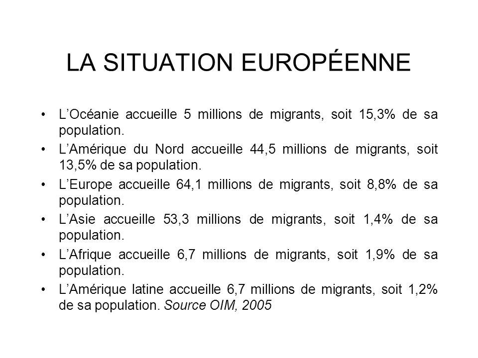 LA SITUATION EUROPÉENNE LOcéanie accueille 5 millions de migrants, soit 15,3% de sa population. LAmérique du Nord accueille 44,5 millions de migrants,