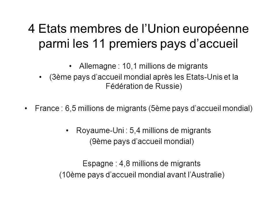 4 Etats membres de lUnion européenne parmi les 11 premiers pays daccueil Allemagne : 10,1 millions de migrants (3ème pays daccueil mondial après les E