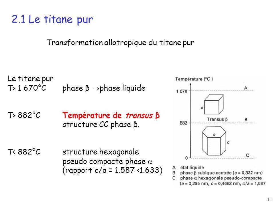 11 2.1 Le titane pur Transformation allotropique du titane pur Le titane pur T> 1 670°C phase β phase liquide T> 882°C Température de transus β structure CC phase β.