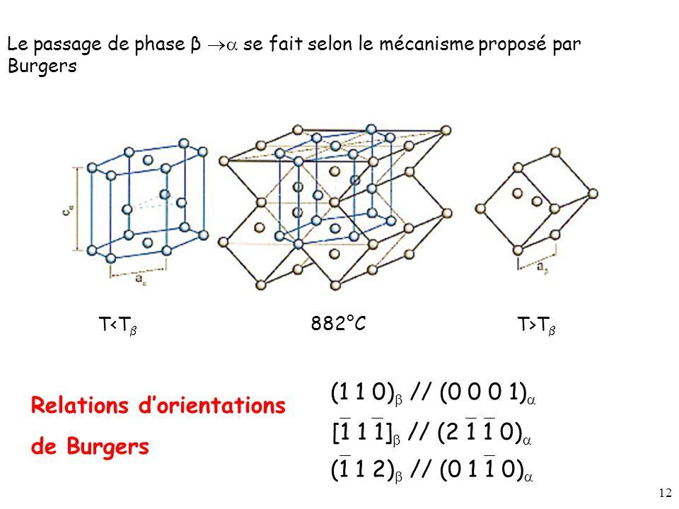 12 Le passage de phase β se fait selon le mécanisme proposé par Burgers Relations dorientations de Burgers [1 1 1] // (2 1 1 0) (1 1 2) // (0 1 1 0) (1 1 0) // (0 0 0 1) 882°C T<T T>T