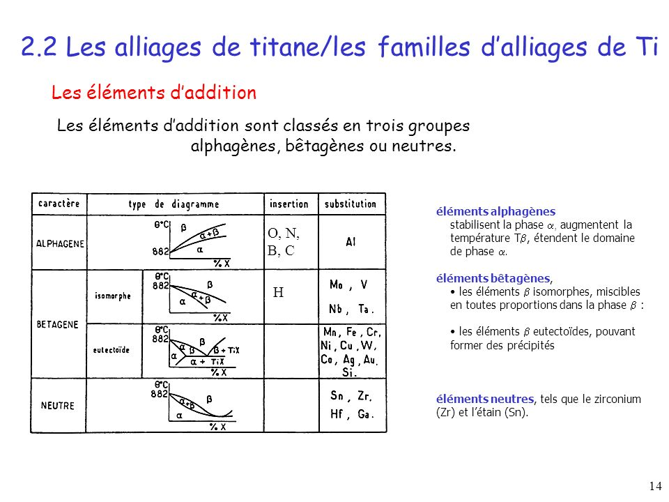 14 2.2 Les alliages de titane/les familles dalliages de Ti Les éléments daddition Les éléments daddition sont classés en trois groupes alphagènes, bêtagènes ou neutres.