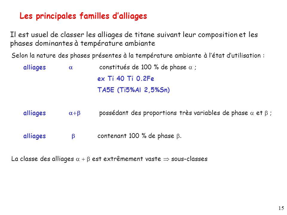 15 Les principales familles dalliages Il est usuel de classer les alliages de titane suivant leur composition et les phases dominantes à température ambiante Selon la nature des phases présentes à la température ambiante à létat dutilisation : alliages constitués de 100 % de phase ; ex Ti 40 Ti 0.2Fe TA5E (Ti5%Al 2,5%Sn) alliages possédant des proportions très variables de phase et ; alliages contenant 100 % de phase.