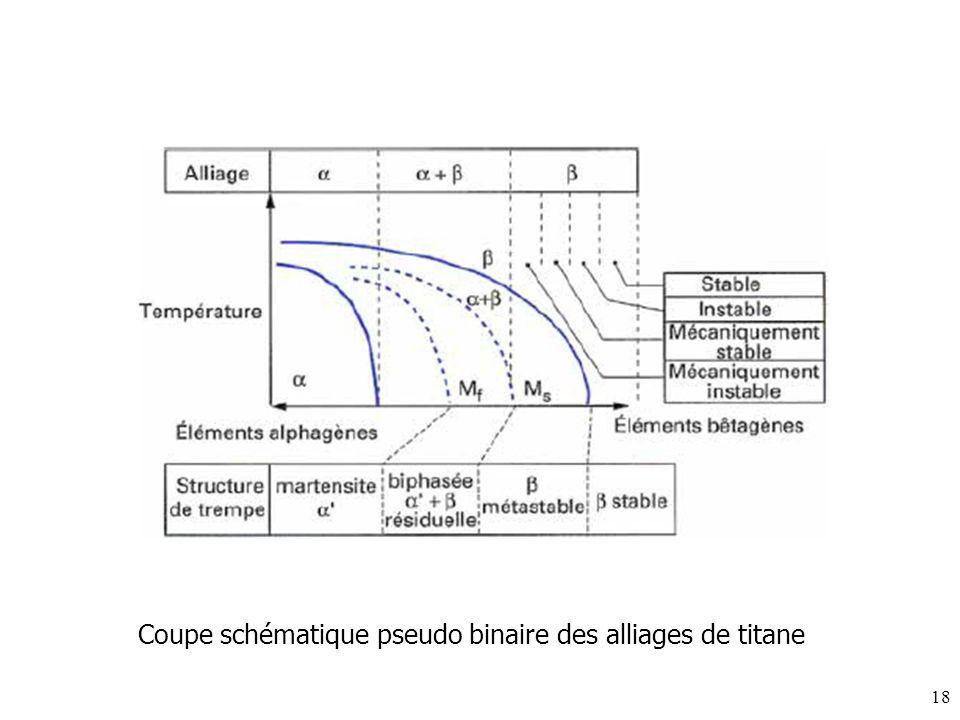 18 Coupe schématique pseudo binaire des alliages de titane
