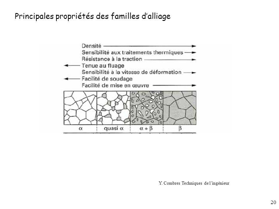 20 Y. Combres Techniques de lingénieur Principales propriétés des familles dalliage