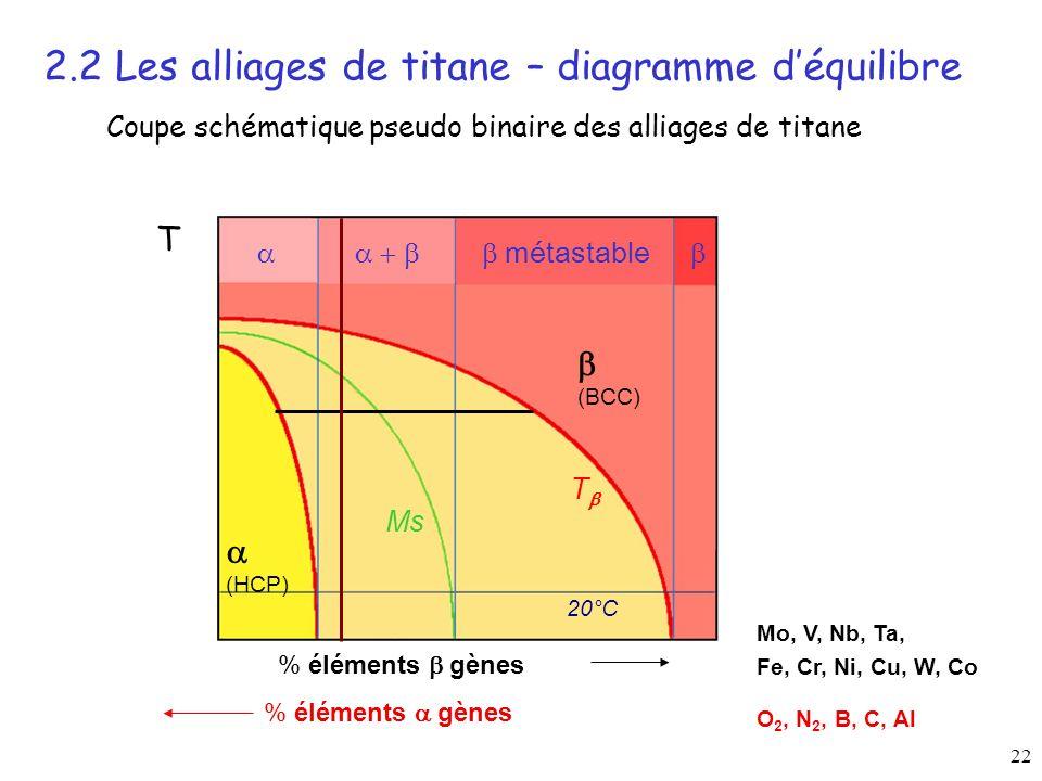 22 T (BCC) (HCP) métastable Ms 20°C O 2, N 2, B, C, Al Mo, V, Nb, Ta, Fe, Cr, Ni, Cu, W, Co % éléments gènes T Coupe schématique pseudo binaire des alliages de titane 2.2 Les alliages de titane – diagramme déquilibre