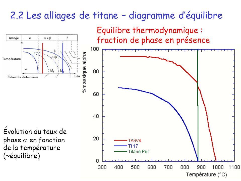 23 Évolution du taux de phase en fonction de la température (~équilibre) Equilibre thermodynamique : fraction de phase en présence 2.2 Les alliages de titane – diagramme déquilibre