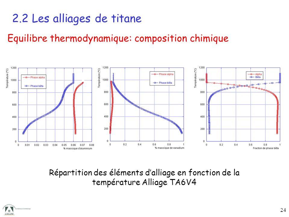 24 Equilibre thermodynamique: composition chimique 2.2 Les alliages de titane Répartition des éléments dalliage en fonction de la température Alliage TA6V4