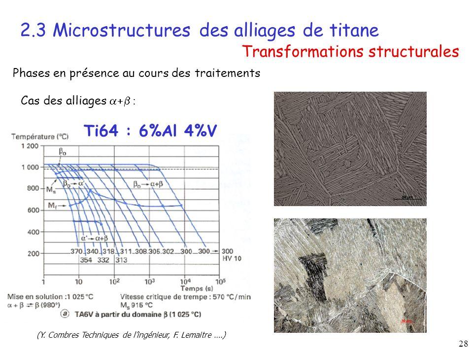 28 2.3 Microstructures des alliages de titane Transformations structurales (Y.