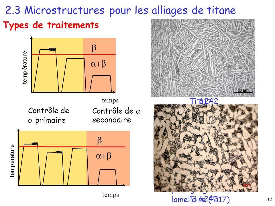 32 2.3 Microstructures pour les alliages de titane Types de traitements temps température Ti17 Morphologie globulaire + lamellaire (Ti17) Contrôle de primaire Contrôle de secondaire Ti 6242 temps température