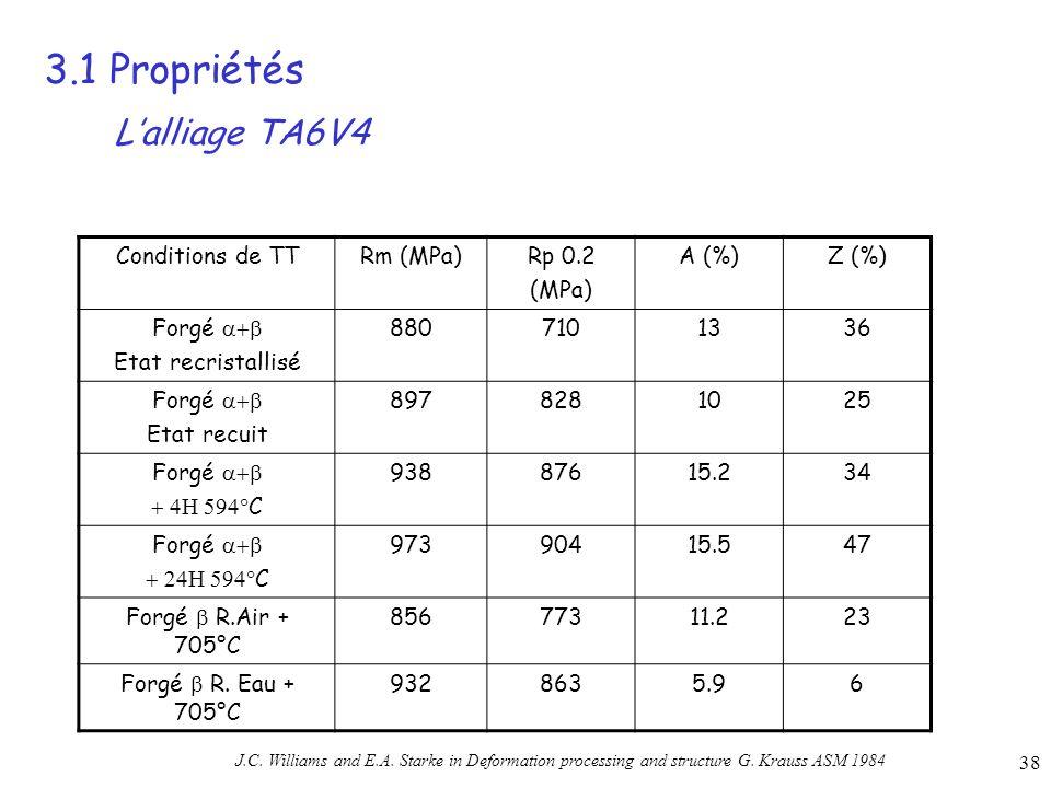 38 3.1 Propriétés Conditions de TTRm (MPa)Rp 0.2 (MPa) A (%)Z (%) Forgé Etat recristallisé 8807101336 Forgé Etat recuit 8978281025 Forgé C 93887615.234 Forgé C 97390415.547 Forgé R.Air + 705°C 85677311.223 Forgé R.
