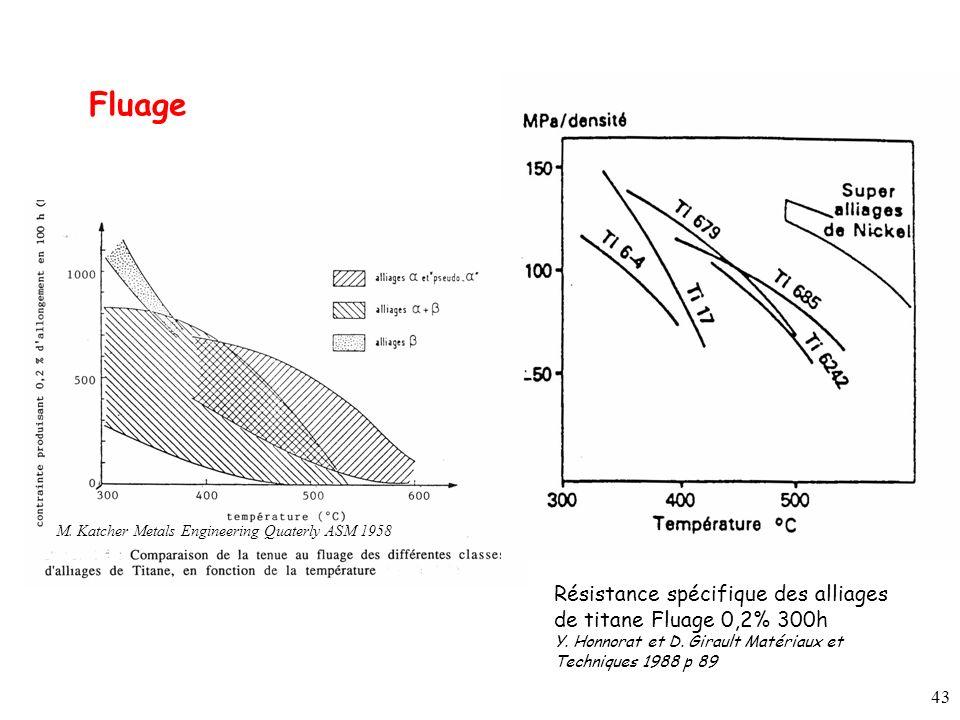 43 Résistance spécifique des alliages de titane Fluage 0,2% 300h Y.