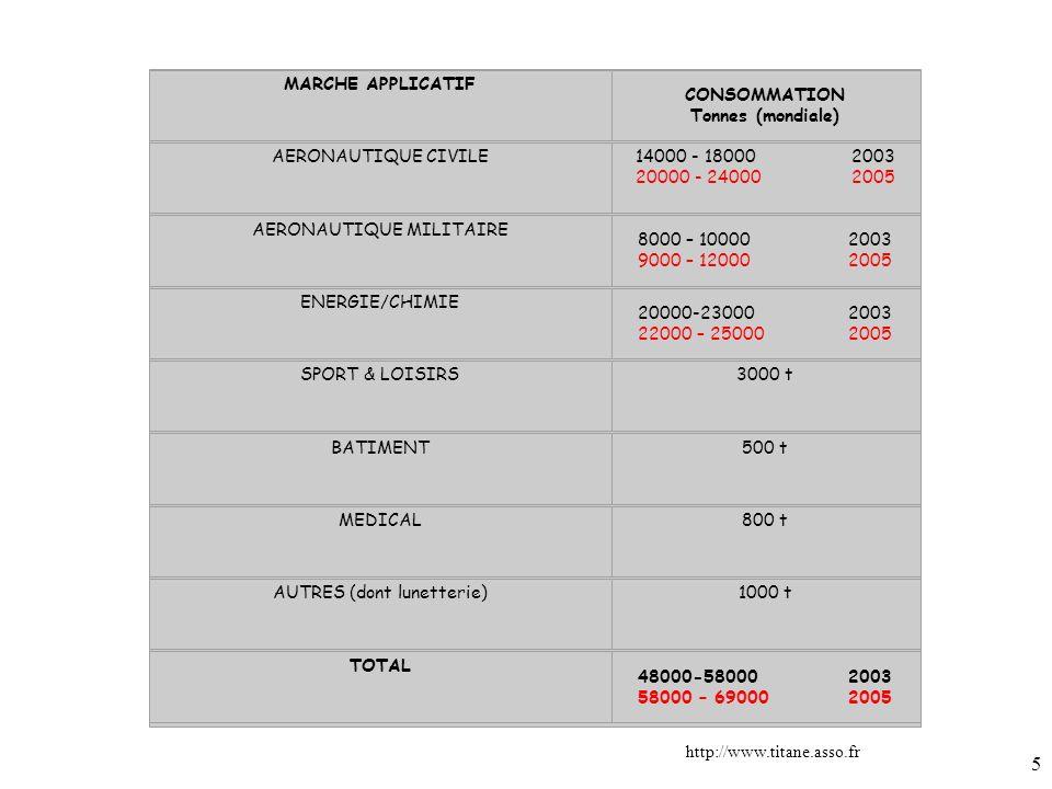 5 MARCHE APPLICATIF CONSOMMATION Tonnes (mondiale) AERONAUTIQUE CIVILE14000 - 18000 2003 20000 - 24000 2005 AERONAUTIQUE MILITAIRE 8000 – 100002003 9000 – 120002005 ENERGIE/CHIMIE 20000-23000 2003 22000 – 250002005 SPORT & LOISIRS3000 t BATIMENT500 t MEDICAL800 t AUTRES (dont lunetterie)1000 t TOTAL 48000-58000 2003 58000 – 690002005 http://www.titane.asso.fr