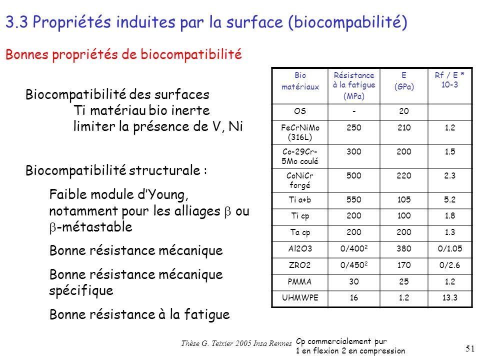 51 Bonnes propriétés de biocompatibilité 3.3 Propriétés induites par la surface (biocompabilité) Bio matériaux Résistance à la fatigue (MPa) E (GPa) Rf / E * 10-3 OS-20 FeCrNiMo (316L) 2502101.2 Co-29Cr- 5Mo coulé 3002001.5 CoNiCr forgé 5002202.3 Ti a+b5501055.2 Ti cp2001001.8 Ta cp200 1.3 Al2O30/400 2 3800/1.05 ZRO20/450 2 1700/2.6 PMMA30251.2 UHMWPE161.213.3 Cp commercialement pur 1 en flexion 2 en compression Thèse G.