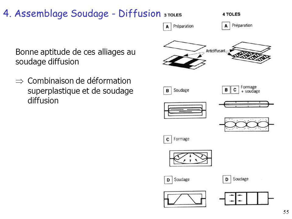55 Bonne aptitude de ces alliages au soudage diffusion Combinaison de déformation superplastique et de soudage diffusion 4.