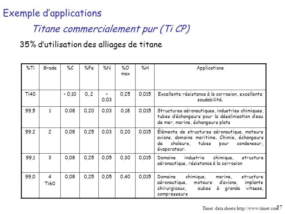 57 35% dutilisation des alliages de titane %TiGrade%C%Fe%N%O max %HApplications Ti40< 0,100.,2< 0,03 0,250,015Excellente résistance à la corrosion, excellente soudabilité.