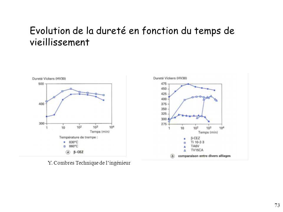 73 Evolution de la dureté en fonction du temps de vieillissement Y. Combres Technique de lingénieur
