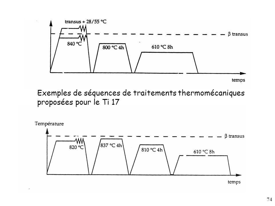 74 Exemples de séquences de traitements thermomécaniques proposées pour le Ti 17