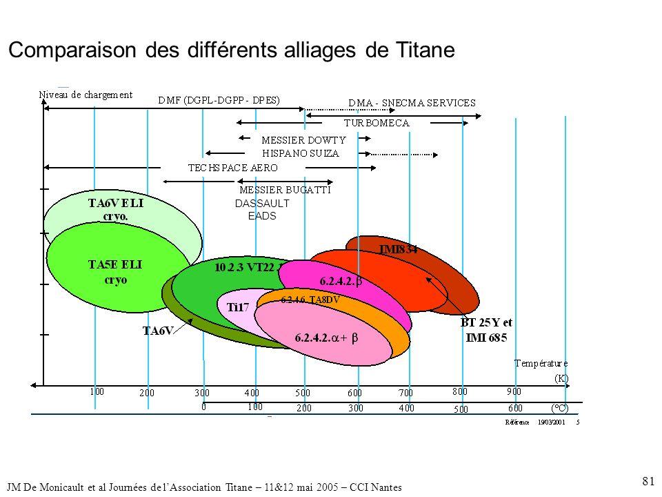 81 Comparaison des différents alliages de Titane DASSAULT EADS JM De Monicault et al Journées de lAssociation Titane – 11&12 mai 2005 – CCI Nantes