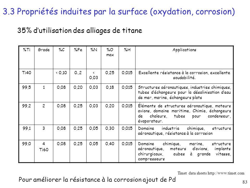 83 35% dutilisation des alliages de titane Pour améliorer la résistance à la corrosion ajout de Pd %TiGrade%C%Fe%N%O max %HApplications Ti40< 0,100.,2< 0,03 0,250,015Excellente résistance à la corrosion, excellente soudabilité.