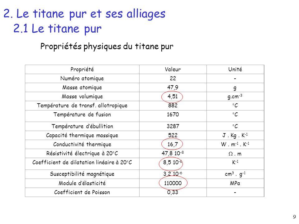 70 Les alliages riches et métastables TTT Diagram Ti17 ( 30 min at 920°C ; T 880°C) time (s) J.