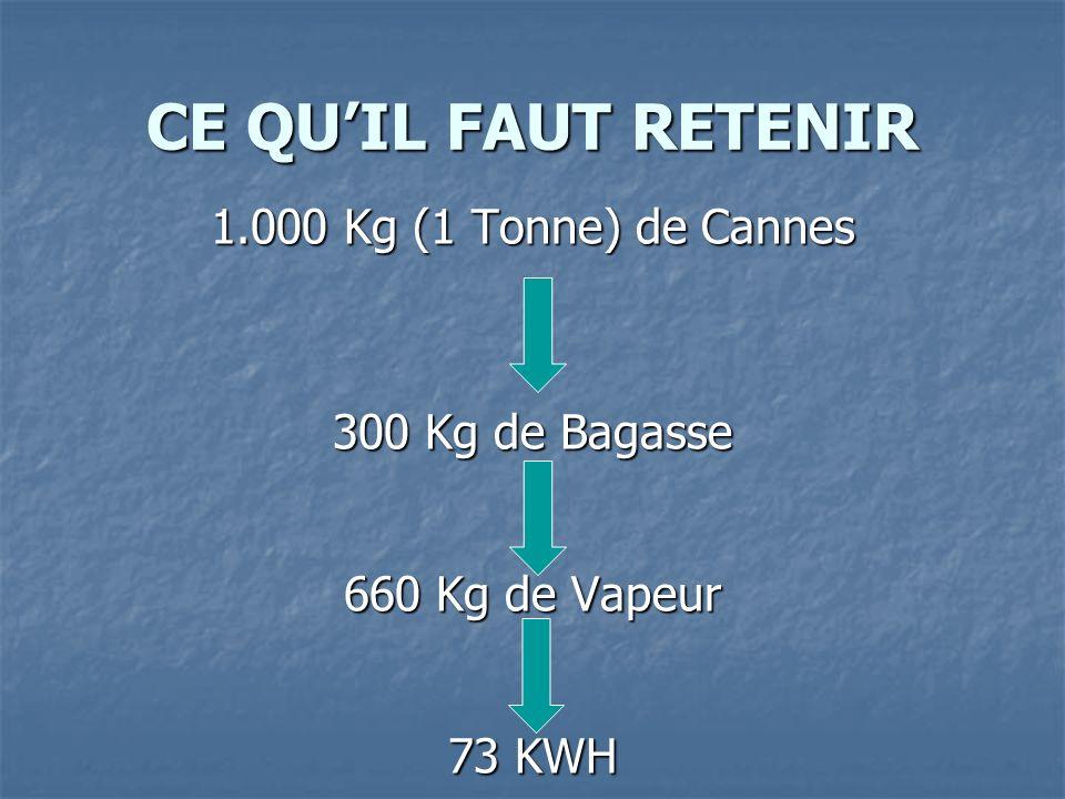 CE QUIL FAUT RETENIR 1.000 Kg (1 Tonne) de Cannes 300 Kg de Bagasse 660 Kg de Vapeur 73 KWH