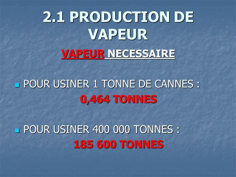 2.1 PRODUCTION DE VAPEUR VAPEUR NECESSAIRE POUR USINER 1 TONNE DE CANNES : POUR USINER 1 TONNE DE CANNES : 0,464 TONNES POUR USINER 400 000 TONNES : POUR USINER 400 000 TONNES : 185 600 TONNES
