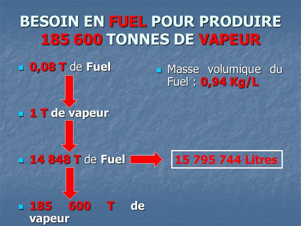 BESOIN EN FUEL POUR PRODUIRE 185 600 TONNES DE VAPEUR 0,08 T de Fuel 0,08 T de Fuel 1 T de vapeur 1 T de vapeur 14 848 T de Fuel 14 848 T de Fuel 185 600 T de vapeur 185 600 T de vapeur Masse volumique du Fuel : 0,94 Kg/L Masse volumique du Fuel : 0,94 Kg/L 15 795 744 Litres