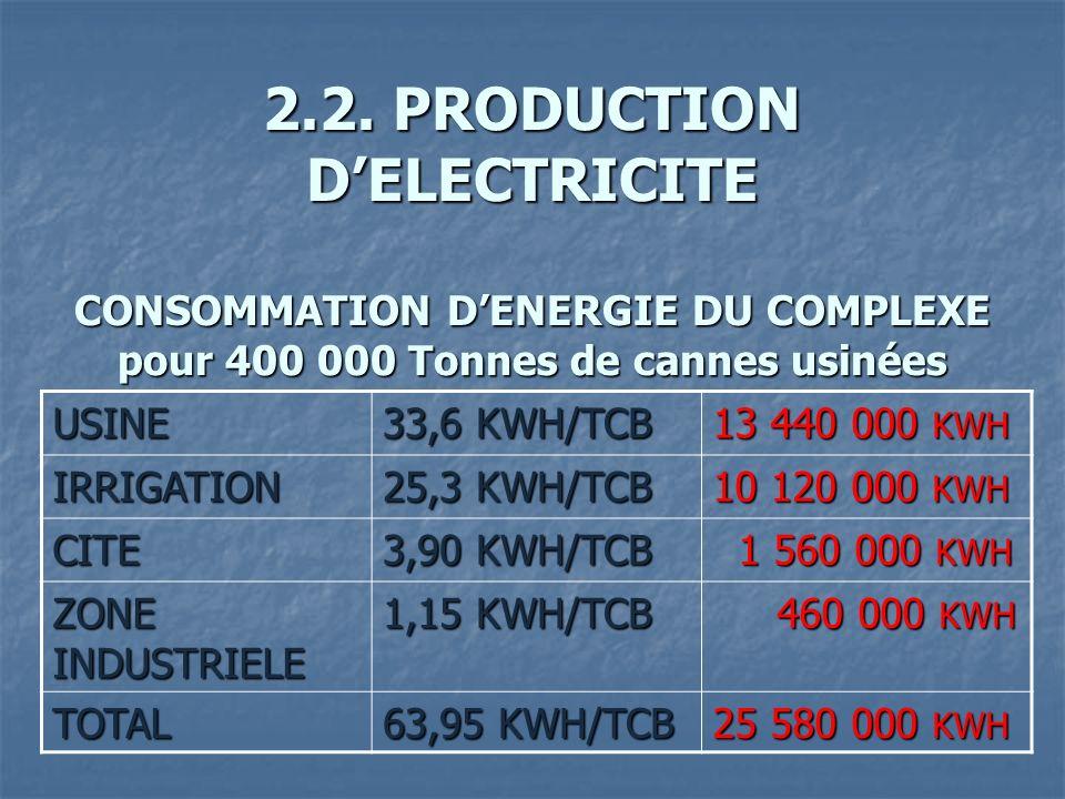 2.2. PRODUCTION DELECTRICITE CONSOMMATION DENERGIE DU COMPLEXE pour 400 000 Tonnes de cannes usinées USINE 33,6 KWH/TCB 13 440 000 KWH IRRIGATION 25,3