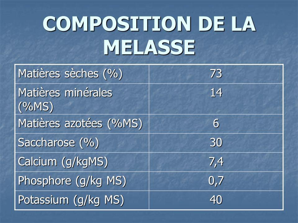 COMPOSITION DE LA MELASSE Matières sèches (%) 73 Matières minérales (%MS) 14 Matières azotées (%MS) 6 Saccharose (%) 30 Calcium (g/kgMS) 7,4 Phosphore (g/kg MS) 0,7 Potassium (g/kg MS) 40
