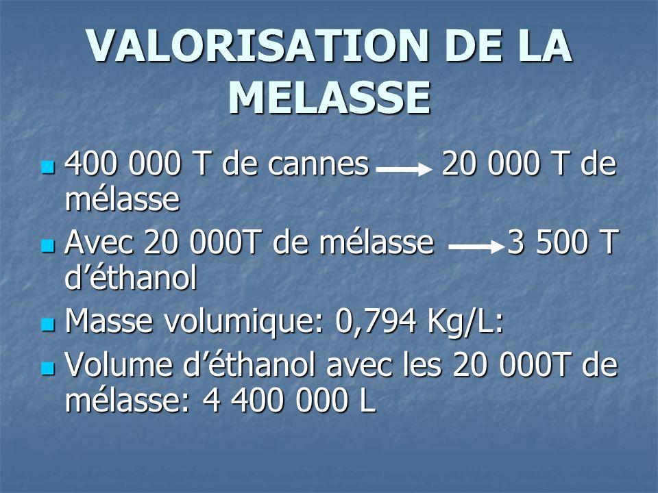 VALORISATION DE LA MELASSE 400 000 T de cannes 20 000 T de mélasse 400 000 T de cannes 20 000 T de mélasse Avec 20 000T de mélasse 3 500 T déthanol Avec 20 000T de mélasse 3 500 T déthanol Masse volumique: 0,794 Kg/L: Masse volumique: 0,794 Kg/L: Volume déthanol avec les 20 000T de mélasse: 4 400 000 L Volume déthanol avec les 20 000T de mélasse: 4 400 000 L