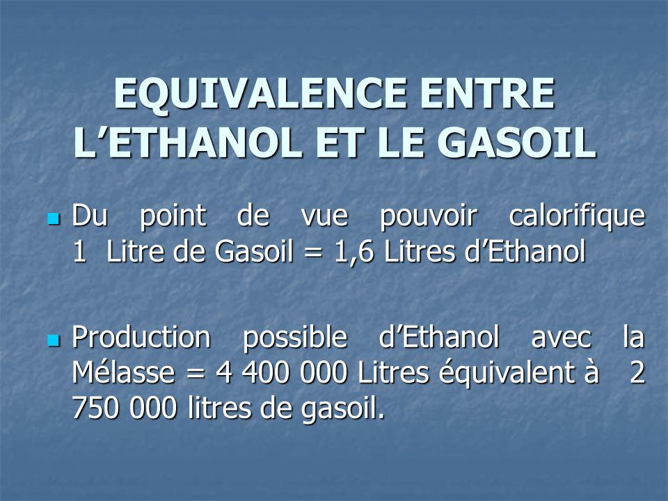EQUIVALENCE ENTRE LETHANOL ET LE GASOIL Du point de vue pouvoir calorifique 1 Litre de Gasoil = 1,6 Litres dEthanol Du point de vue pouvoir calorifique 1 Litre de Gasoil = 1,6 Litres dEthanol Production possible dEthanol avec la Mélasse = 4 400 000 Litres équivalent à 2 750 000 litres de gasoil.