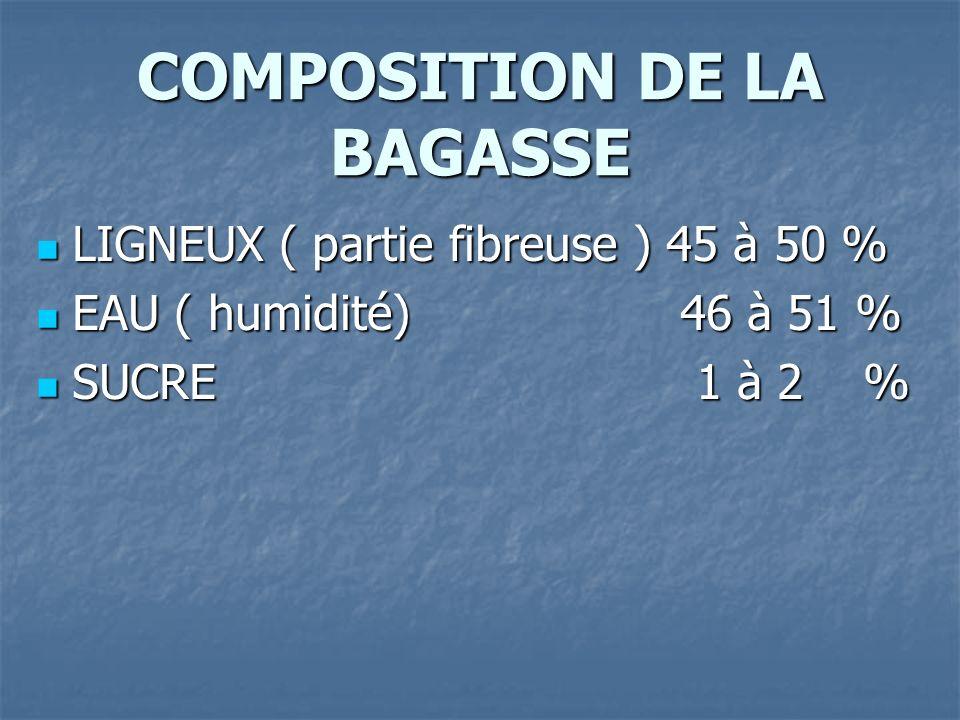 COMPOSITION DE LA BAGASSE LIGNEUX ( partie fibreuse ) 45 à 50 % LIGNEUX ( partie fibreuse ) 45 à 50 % EAU ( humidité) 46 à 51 % EAU ( humidité) 46 à 51 % SUCRE 1 à 2 % SUCRE 1 à 2 %