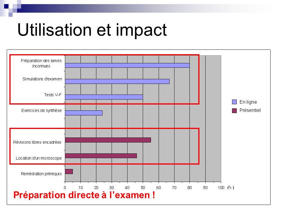 Utilisation et impact En ligne Présentiel Préparation directe à lexamen !