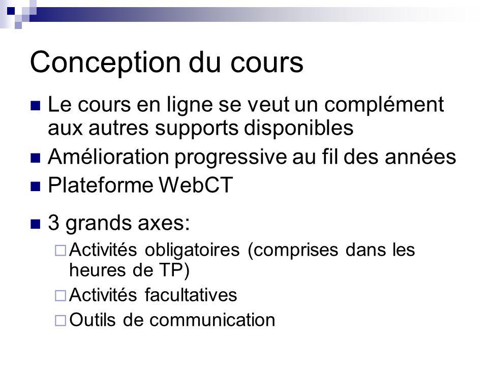 Conception du cours Le cours en ligne se veut un complément aux autres supports disponibles Amélioration progressive au fil des années Plateforme WebCT 3 grands axes: Activités obligatoires (comprises dans les heures de TP) Activités facultatives Outils de communication