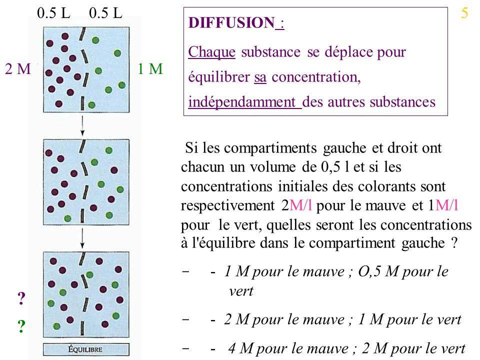 Si les compartiments gauche et droit ont chacun un volume de 0,5 l et si les concentrations initiales des colorants sont respectivement 2M/l pour le mauve et 1M/l pour le vert, quelles seront les concentrations à l équilibre dans le compartiment gauche .