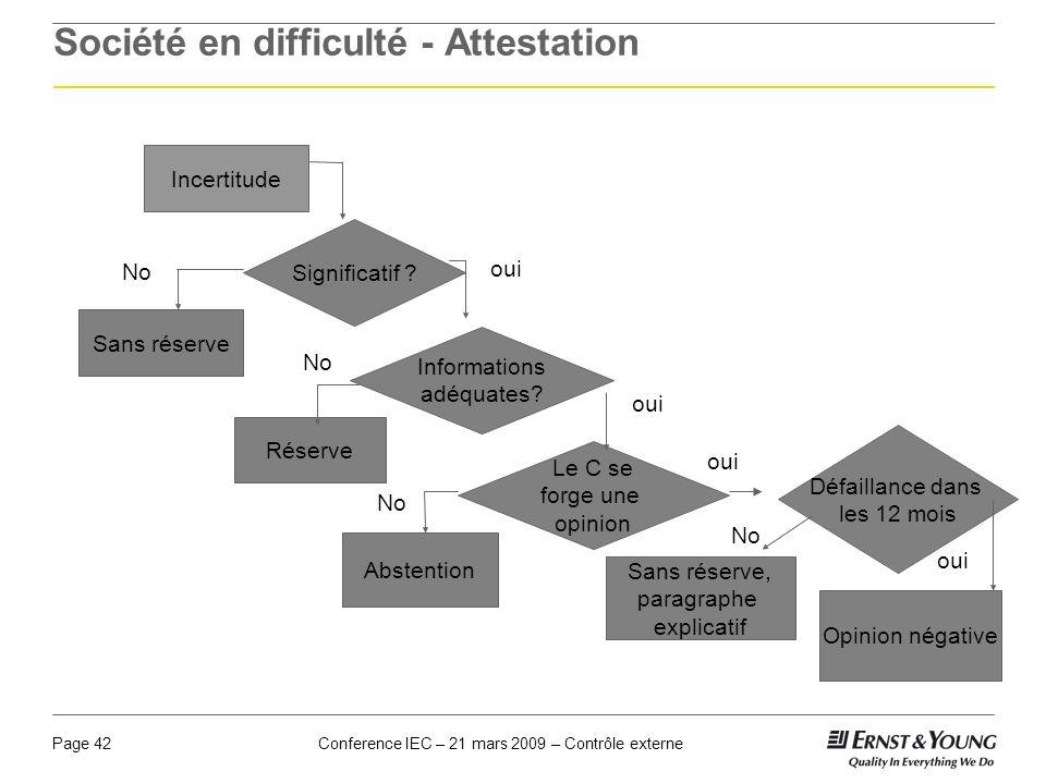 Conference IEC – 21 mars 2009 – Contrôle externePage 42 Société en difficulté - Attestation Incertitude Significatif ? Informations adéquates? Défaill