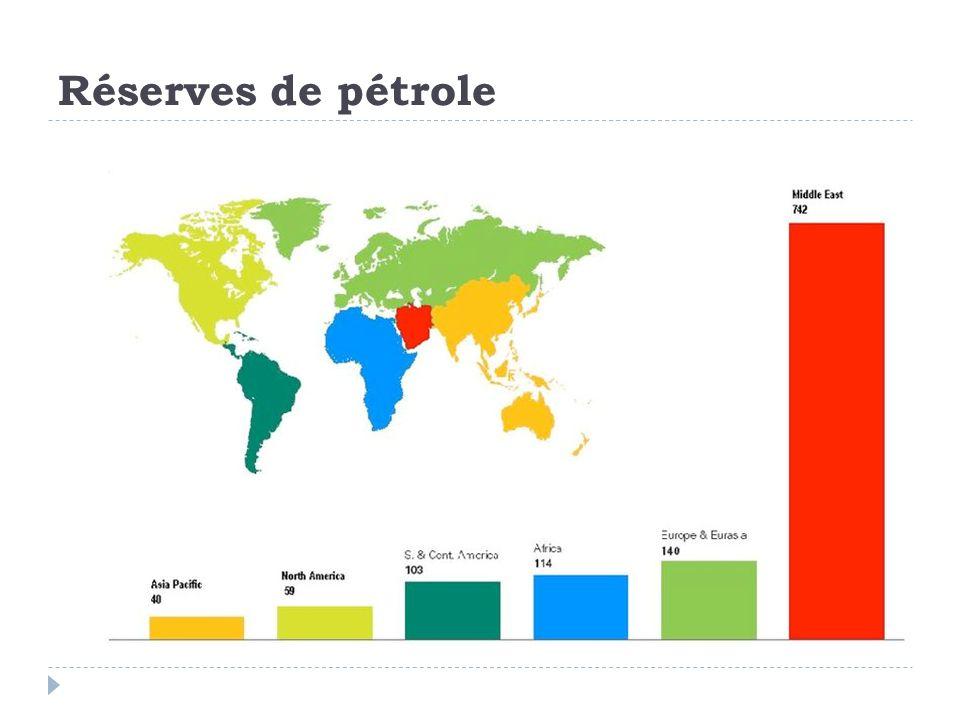 Réserves de pétrole