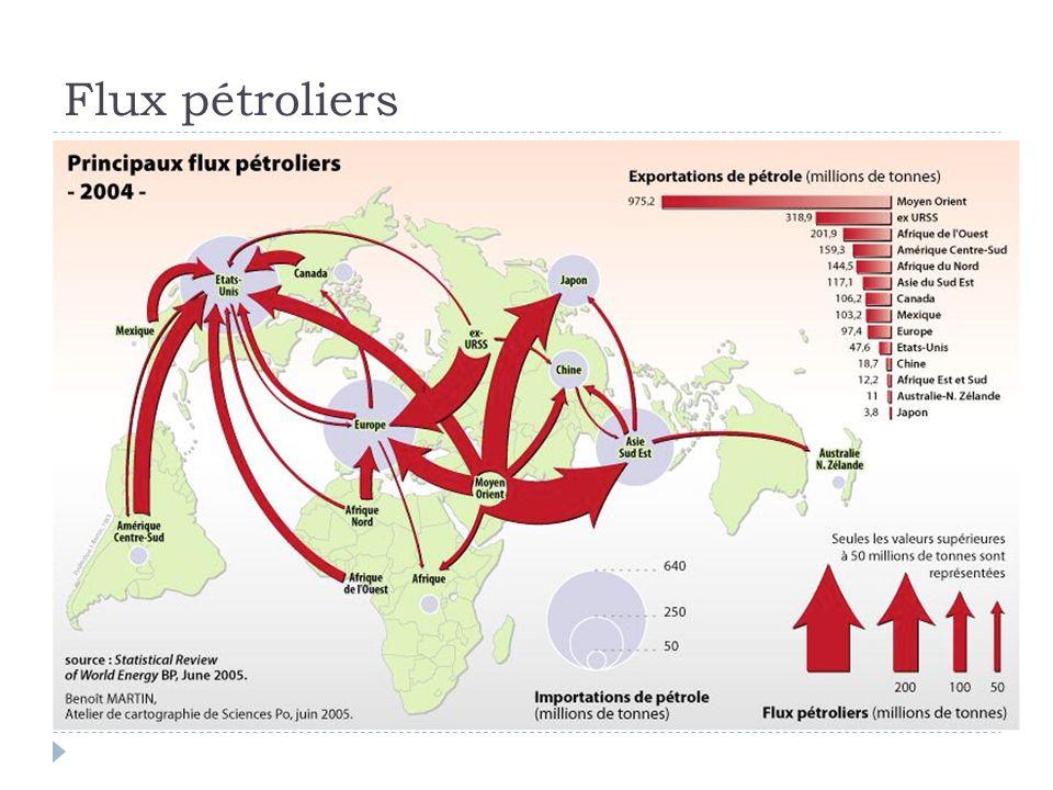 Une ressource à lorigine de tensions Pas déquivalence entre pays consommateurs et pays exportateurs Europe et USA importent chacun 1.5 Mios tonnes par jour (= 10 Mios barils) Sur les 20 premières entreprises mondiales, 12 sont liées au pétrole Importance économique stratégique: cette influence va-t- elle augmenter ou diminuer sous linfluence de la contrainte climatique ?