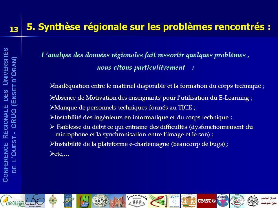 C ONFÉRENCE R ÉGIONALE DES U NIVERSITÉS DE L O UEST - CRUO (E NSET D O RAN ) 13 5. Synthèse régionale sur les problèmes rencontrés : Lanalyse des donn