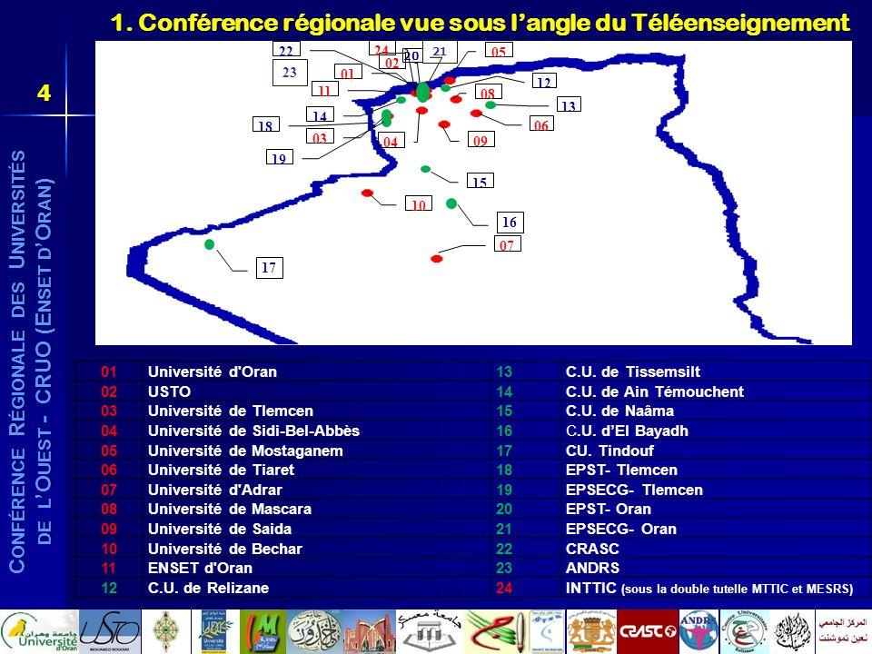 C ONFÉRENCE R ÉGIONALE DES U NIVERSITÉS DE L O UEST - CRUO (E NSET D O RAN ) 1. Conférence régionale vue sous langle du Téléenseignement 01Université