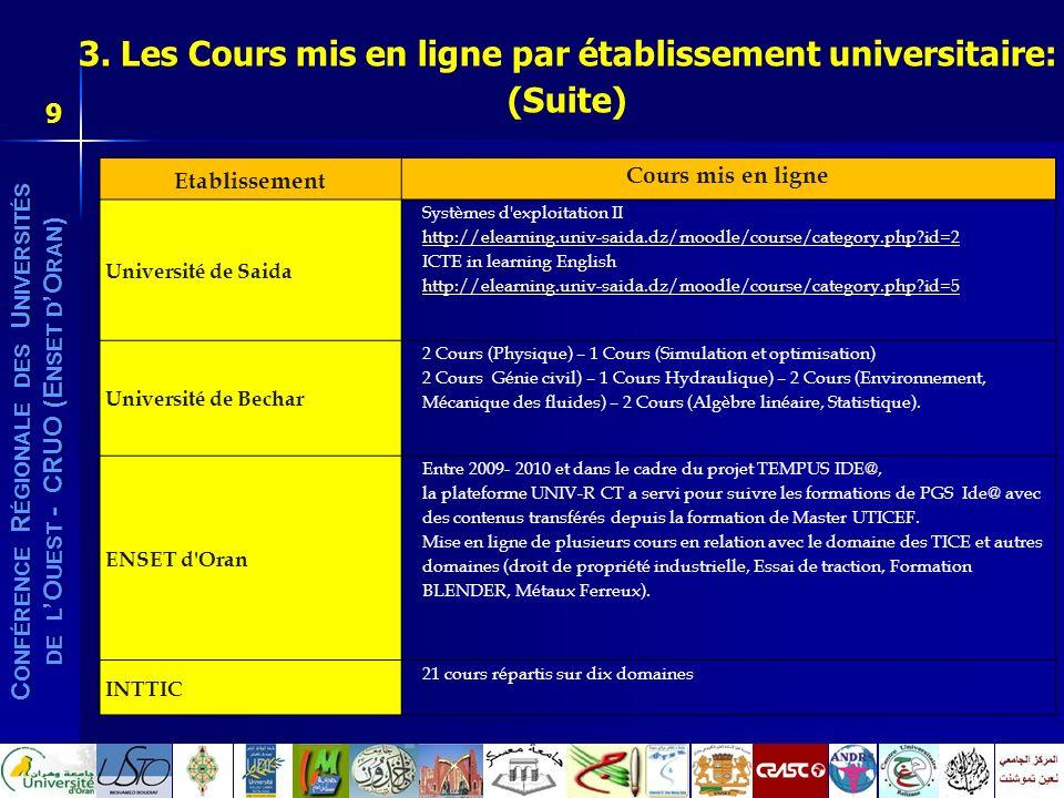 C ONFÉRENCE R ÉGIONALE DES U NIVERSITÉS DE L O UEST - CRUO (E NSET D O RAN ) Etablissement Cours mis en ligne Université de Saida Systèmes d'exploitat