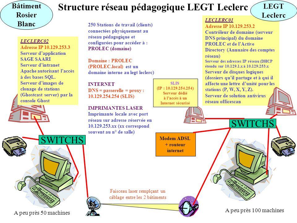 LECLERC01 Adresse IP 10.129.253.2 Contrôleur de domaine (serveur DNS principal) du domaine PROLEC et de lActive Directory (Annuaire des comptes réseau) Serveur des adresses IP réseau (DHCP étendu sur 10.129.1.x à 10.129.253.x Serveur de disques logiques (dossiers quil partage et à qui il affecte une lettre dunité pour les stations (P, W, X, Y, Z).